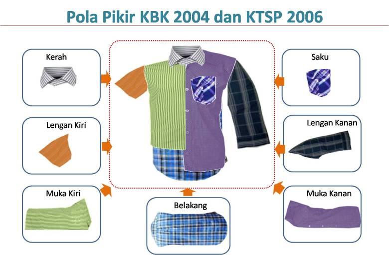 Pola Pikir KBK dan KTSP