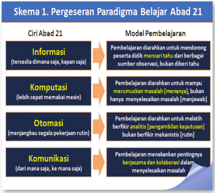 Pergeseran Paradigma Belajar