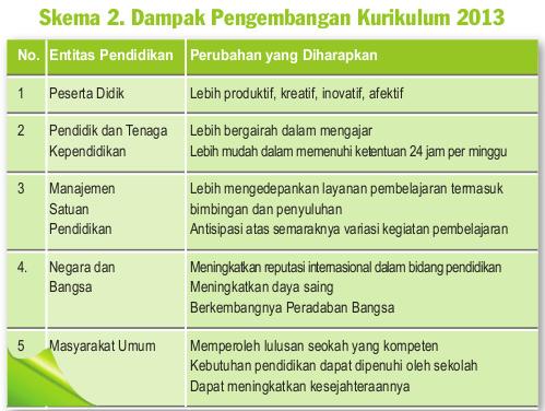 Dampak Pengembangan Kurikulum 2013